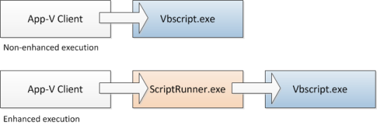 Script execution workflow in AVE